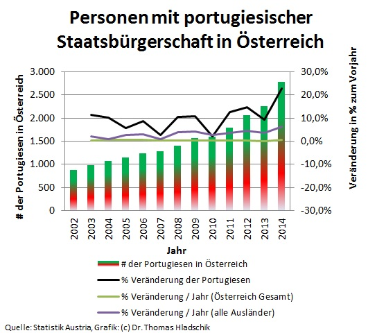 20140528 - Statistik Portugal in Austria - 01